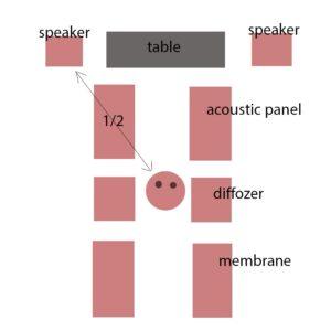 Akustikdeckenplatten