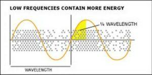Calcul du quart de longueur d'onde