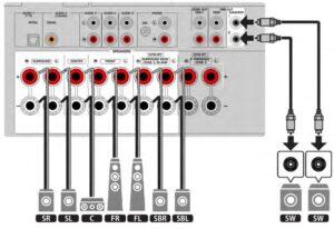 Entrées sorties de l'amplificateur RX-V6A