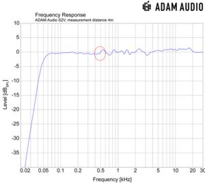 Fréquence du graphique du moniteur s2v