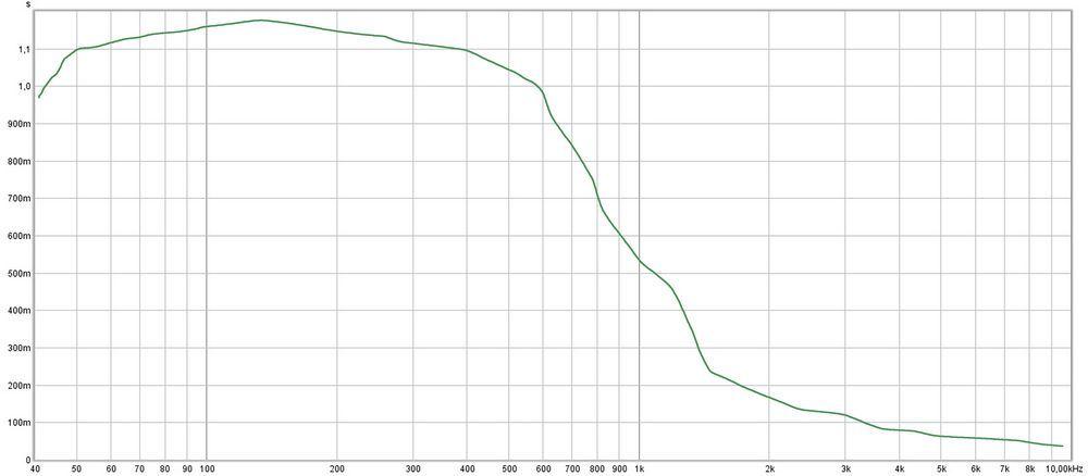 Fonction d'absorption acoustique du piège à basses Giga