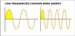 La basse contient plus d'énergie