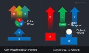 Log-Projector-Laser-System