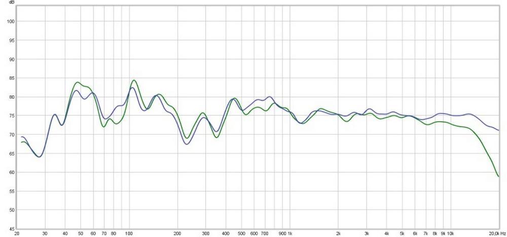 courbe de pression acoustique-égaliseur