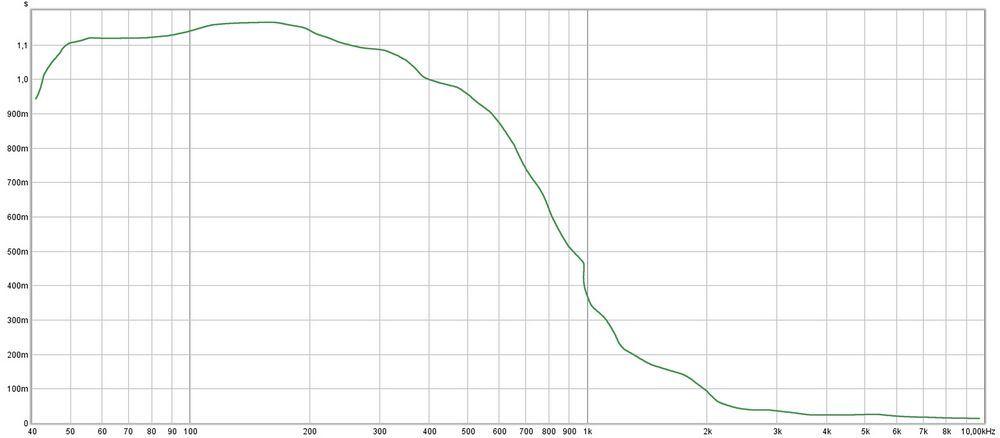 Propriété d'absorption acoustique des pièges à membrane en cuir