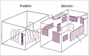problèmes acoustiques et solutions